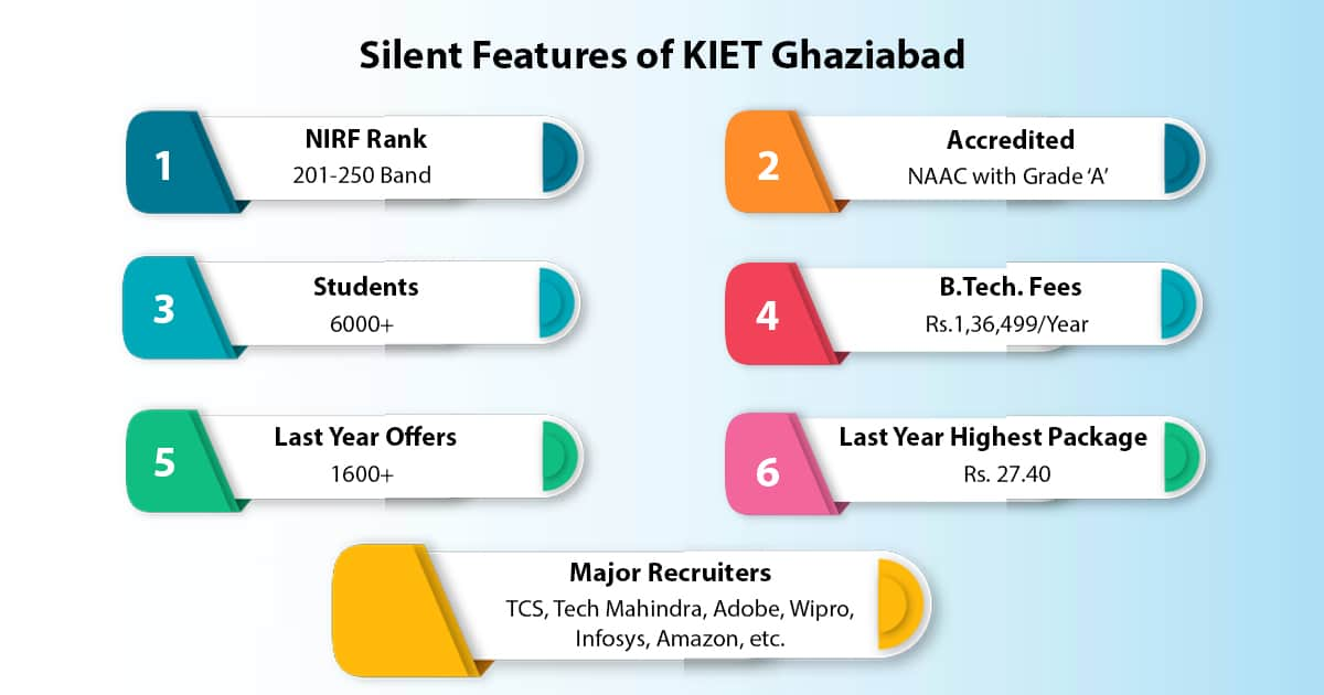 silent features of kiet ghaziabad in which we cover nirf ranking,accredited, students enrolled, courses, highest packeage